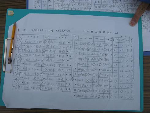 組合せと成績表